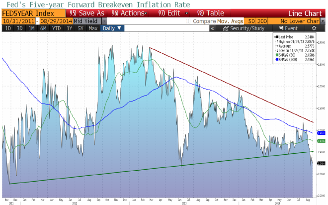 chart 9.3
