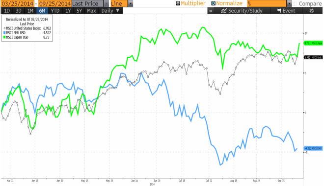 Chart 5: 6 Month Equity Market Performance in US Dollars